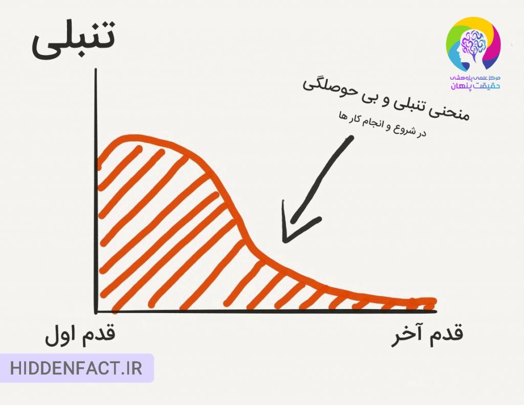 منحنی بی حوصلگی و تنبلی در انجام کار ها و فعالیت ها